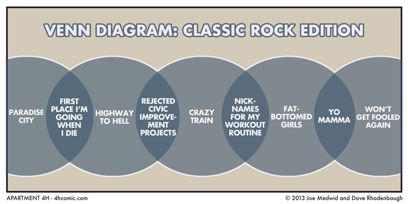 Venn diagram classic rock edition